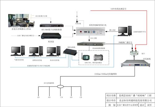 区县广播主控中心系统图