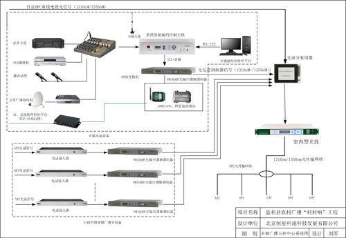 乡镇广播主控中心系统图