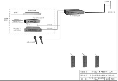 村村响工程村广播室主控中心系统图