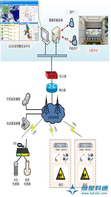 灾害预警广播终端系统图