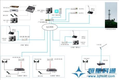 ·基于ADSL的数字网络农村广播解决方案