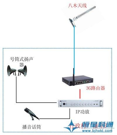 村村响农村广播设计方案(IP网络)