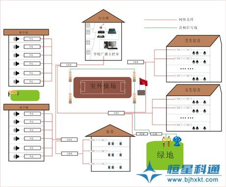 学校校园数字ip网络智能广播系统设计方案